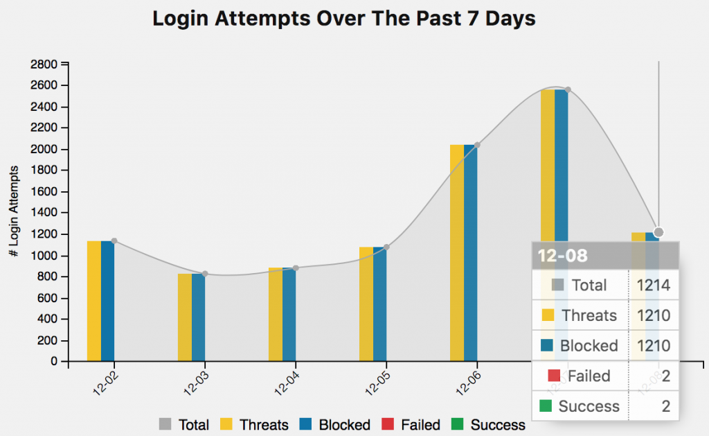 Chart of login attempts by WP Security Safe